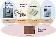 Collaboration between the partners in the Cool-RFID project